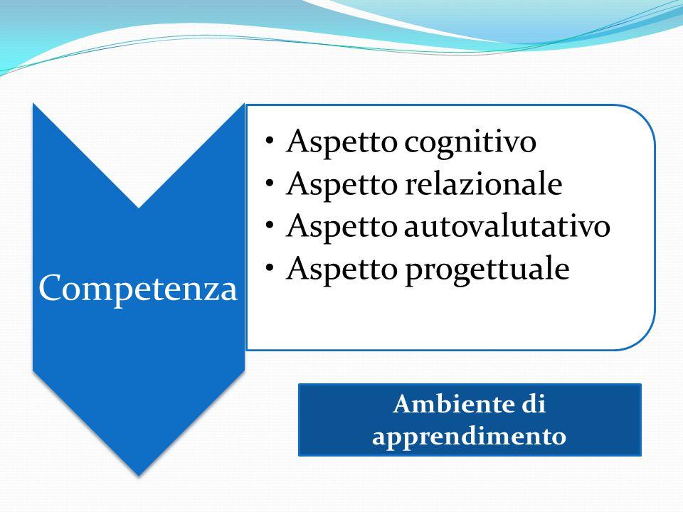 Competenza Aspetto cognitivo Aspetto relazionale Aspetto autovalutativo Aspetto progettuale Ambiente di apprendimento