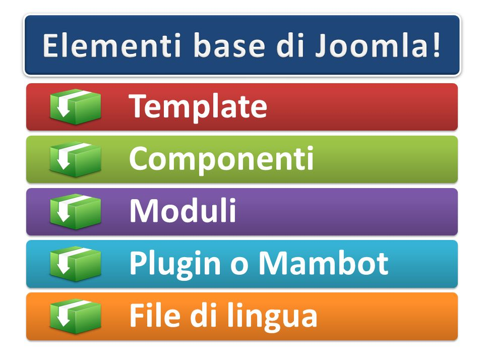 Il primo concetto da assimilare è che TUTTI gli elementi base vengono caricati in Joomla.