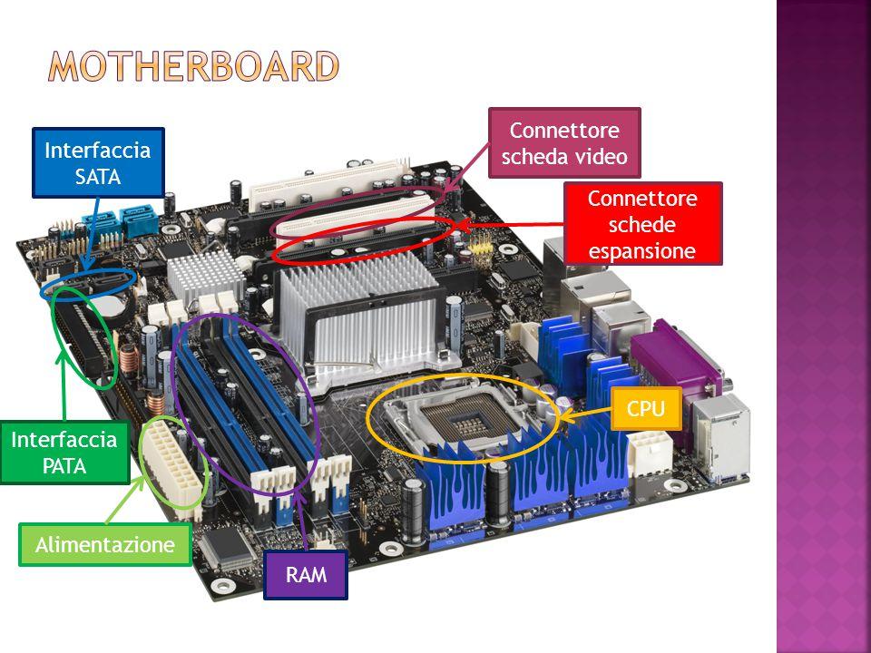 Connettore scheda video Connettore schede espansione CPU Alimentazione Interfaccia SATA RAM Interfaccia PATA