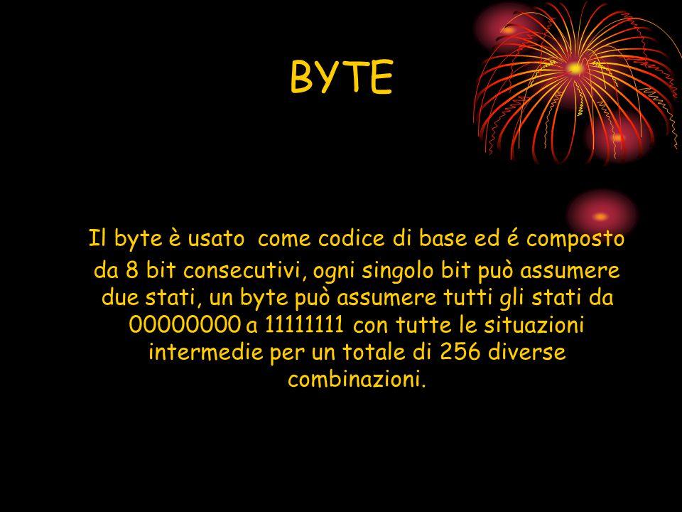 BYTE Il byte è usato come codice di base ed é composto da 8 bit consecutivi, ogni singolo bit può assumere due stati, un byte può assumere tutti gli s
