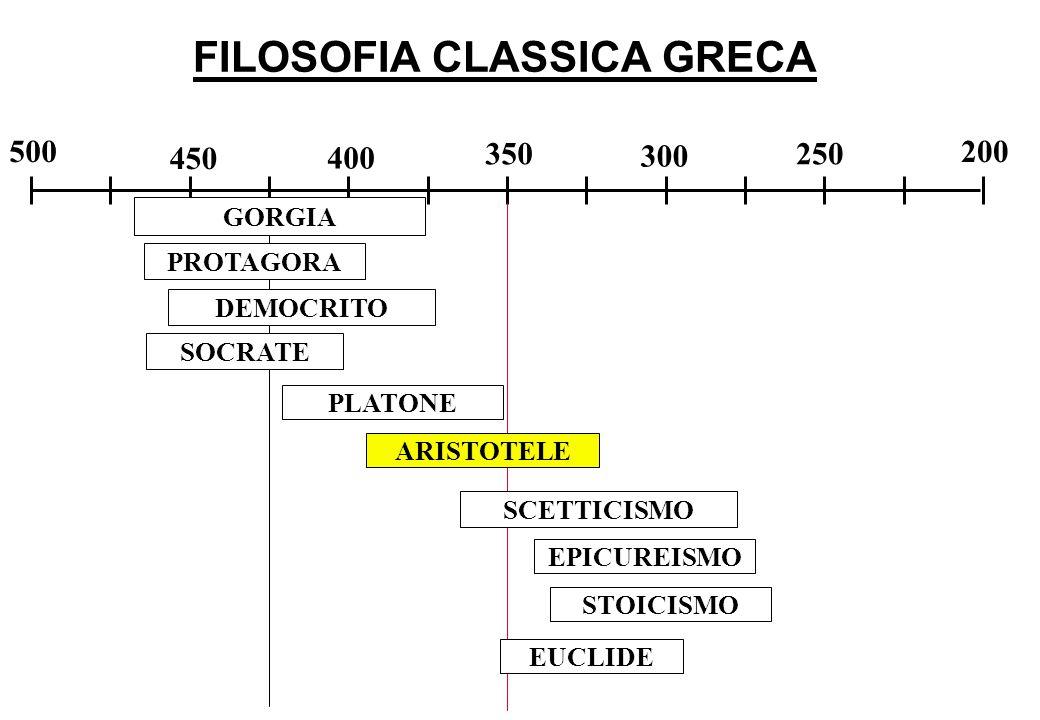 FILOSOFIA CLASSICA GRECA 500 450 400 350 300 250 200 DEMOCRITO SOCRATE PROTAGORA GORGIA PLATONE STOICISMO EPICUREISMO SCETTICISMO ARISTOTELE EUCLIDE