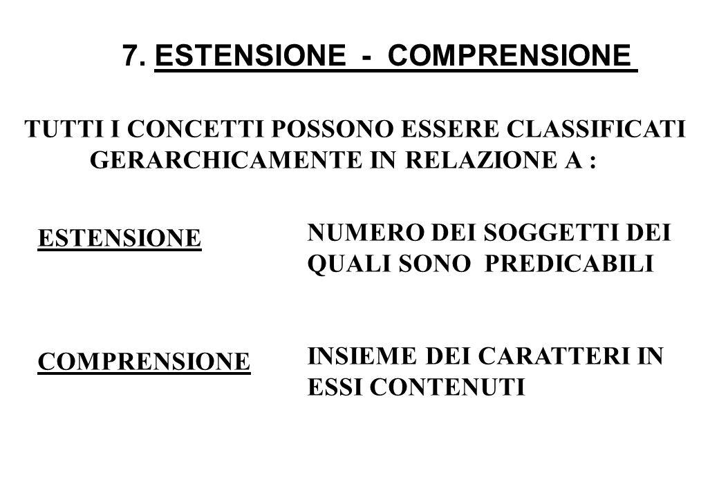 7. ESTENSIONE - COMPRENSIONE TUTTI I CONCETTI POSSONO ESSERE CLASSIFICATI GERARCHICAMENTE IN RELAZIONE A : ESTENSIONE COMPRENSIONE NUMERO DEI SOGGETTI