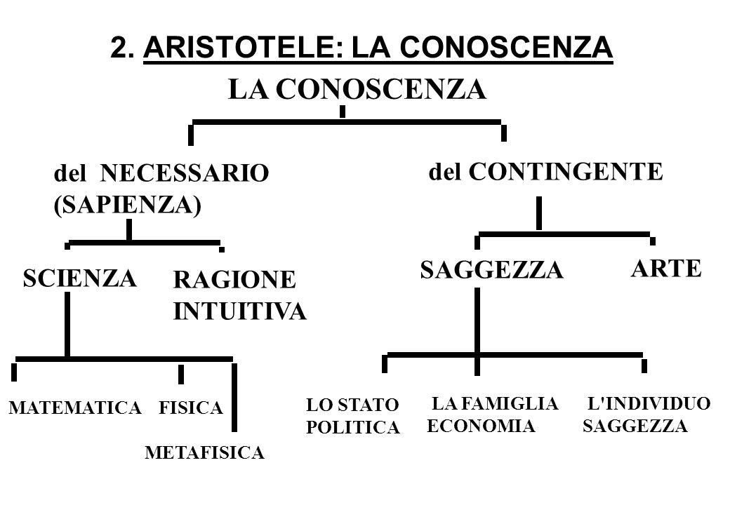 2. ARISTOTELE: LA CONOSCENZA LA CONOSCENZA del NECESSARIO (SAPIENZA) del CONTINGENTE RAGIONE INTUITIVA SCIENZA SAGGEZZA ARTE LO STATO POLITICA LA FAMI