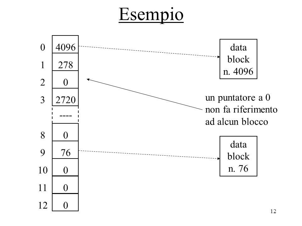 12 Esempio 40960 2781 02 08 ---- 769 0 10 0 11 0 12 27203 data block n. 4096 un puntatore a 0 non fa riferimento ad alcun blocco data block n. 76