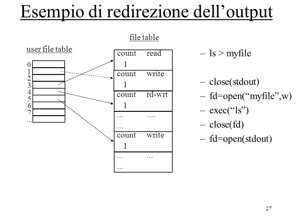 "27 Esempio di redirezione dell'output –ls > myfile –close(stdout) –fd=open(""myfile"",w) –exec(""ls"") –close(fd) –fd=open(stdout) 0 1 2 3 4 5 6 7... user"