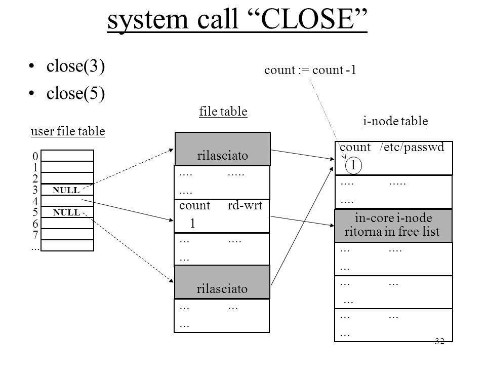 "32 system call ""CLOSE"" close(3) close(5) 0 1 2 3 4 5 6 7... user file table rilasciato............. countrd-wrt 1............. file table count /etc/p"