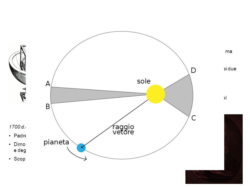 Le orbite dei pianeti sono ellittiche. 1600 d.c. Giovanni Keplero: Le orbite dei pianeti intorno al Sole non sono perfettamente circolari ma sono gove
