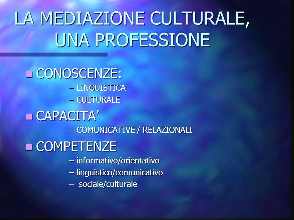 LA MEDIAZIONE CULTURALE, UNA PROFESSIONE CONOSCENZE: CONOSCENZE: –LINGUISTICA –CULTURALE CAPACITA' CAPACITA' –COMUNICATIVE / RELAZIONALI COMPETENZE CO