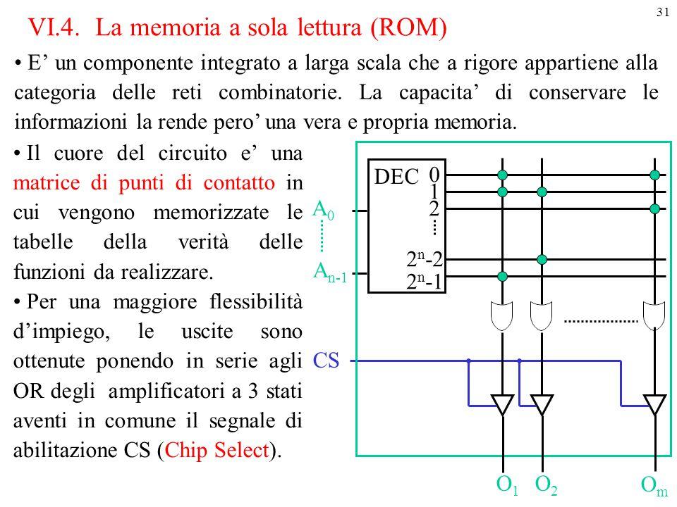 31 VI.4.La memoria a sola lettura (ROM) E' un componente integrato a larga scala che a rigore appartiene alla categoria delle reti combinatorie. La ca