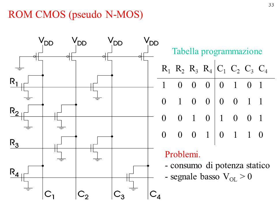 33 R 1 R 2 R 3 R 4 C 1 C 2 C 3 C 4 1 0 0 0 0 1 0 1 0 1 0 0 0 0 1 1 0 0 1 0 1 0 0 1 0 0 0 1 0 1 1 0 ROM CMOS (pseudo N-MOS) Tabella programmazione Prob