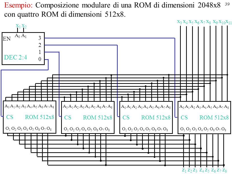 39 Esempio: Composizione modulare di una ROM di dimensioni 2048x8 con quattro ROM di dimensioni 512x8. A 0 A 1 A 2 A 3 A 4 A 5 A 6 A 7 A 8 O 1 O 2 O 3