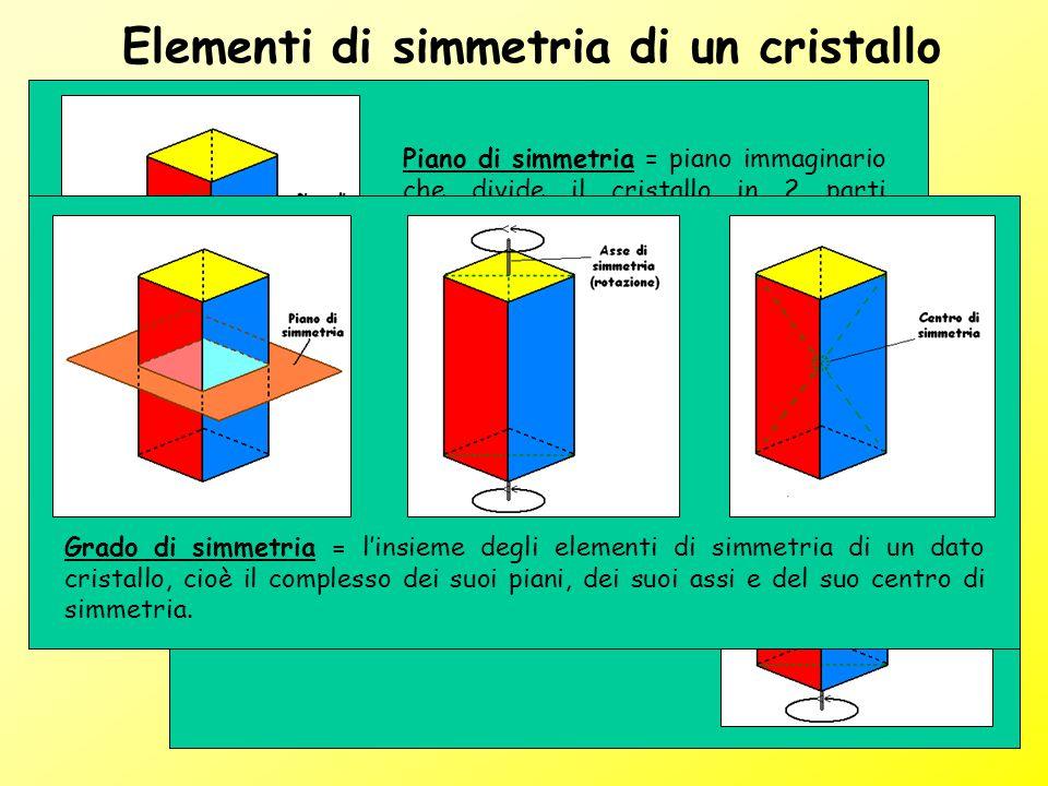 Elementi di simmetria di un cristallo Piano di simmetria = piano immaginario che divide il cristallo in 2 parti specularmente uguali, tali cioè che un