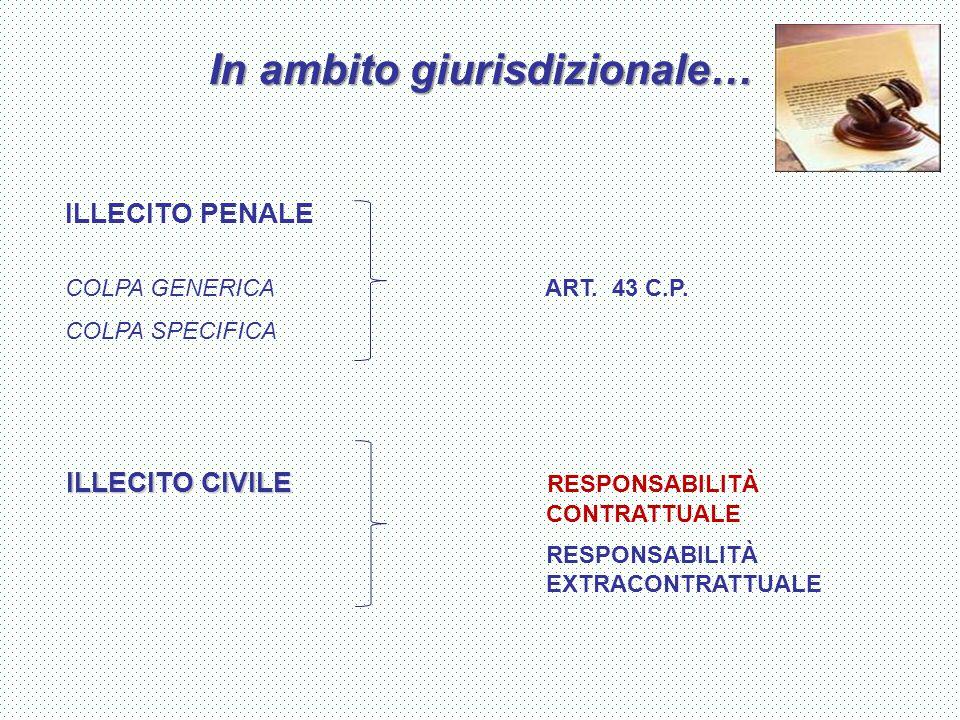 In ambito giurisdizionale… ILLECITO PENALE COLPA GENERICA ART. 43 C.P. COLPA SPECIFICA ILLECITO CIVILE ILLECITO CIVILE RESPONSABILITÀ CONTRATTUALE RES