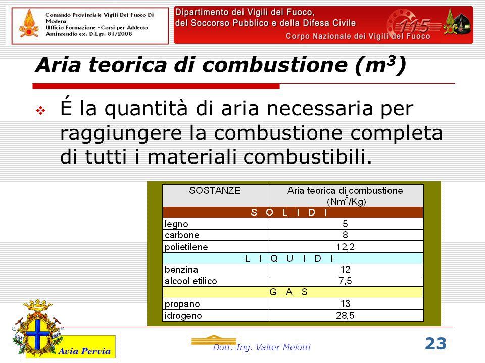 Dott. Ing. Valter Melotti 23 Aria teorica di combustione (m 3 )   É la quantità di aria necessaria per raggiungere la combustione completa di tutti