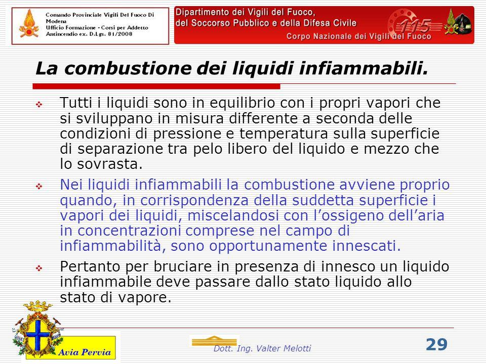 Dott. Ing. Valter Melotti 29 La combustione dei liquidi infiammabili. TTutti i liquidi sono in equilibrio con i propri vapori che si sviluppano in m