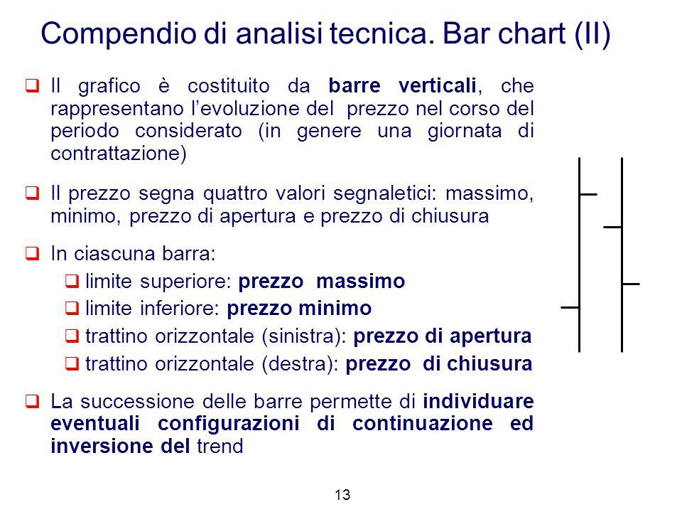  Il grafico è costituito da barre verticali, che rappresentano l'evoluzione del prezzo nel corso del periodo considerato (in genere una giornata di c