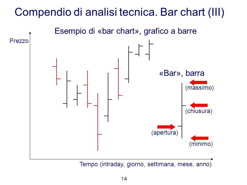 Tempo (intraday, giorno, settimana, mese, anno) Prezzo (massimo) Esempio di «bar chart», grafico a barre «Bar», barra Compendio di analisi tecnica. Ba