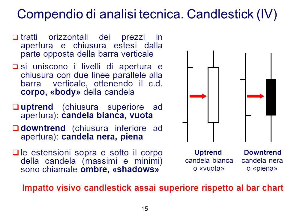  tratti orizzontali dei prezzi in apertura e chiusura estesi dalla parte opposta della barra verticale  si uniscono i livelli di apertura e chiusura