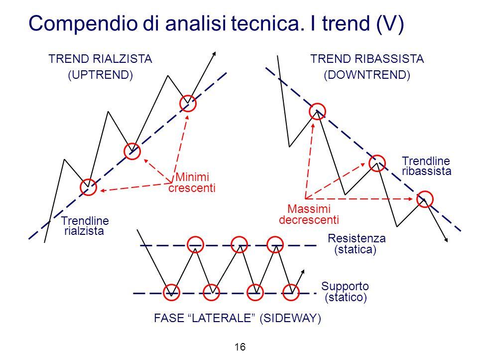 "Trendline rialzista Trendline ribassista FASE ""LATERALE"" (SIDEWAY) TREND RIALZISTA (UPTREND) TREND RIBASSISTA (DOWNTREND) Resistenza (statica) Support"