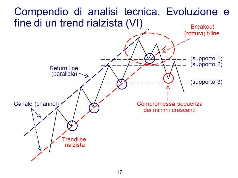 Trendline rialzista Return line (parallela) Canale (channel) Breakout (rottura) t/line (supporto 1) (supporto 3) (supporto 2) Compromessa sequenza dei