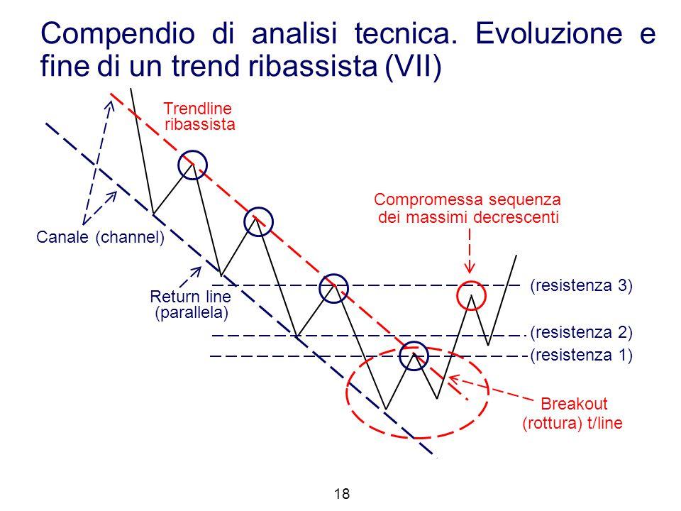 Compendio di analisi tecnica. Evoluzione e fine di un trend ribassista (VII) 18 (resistenza 2) (resistenza 3) (resistenza 1) Canale (channel) Trendlin