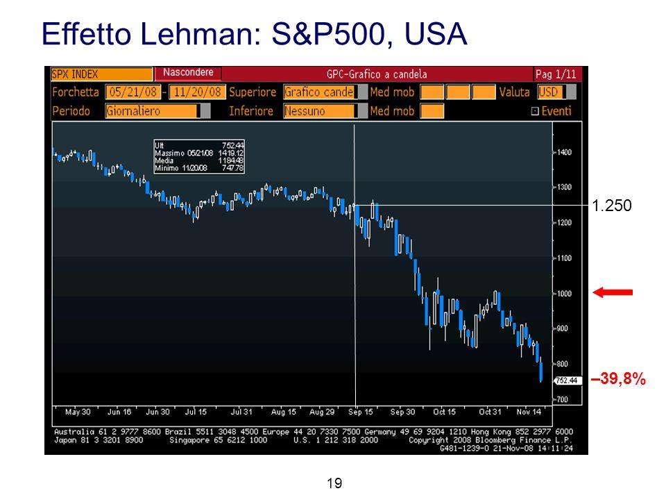 Effetto Lehman: S&P500, USA 19 1.250 –39,8%