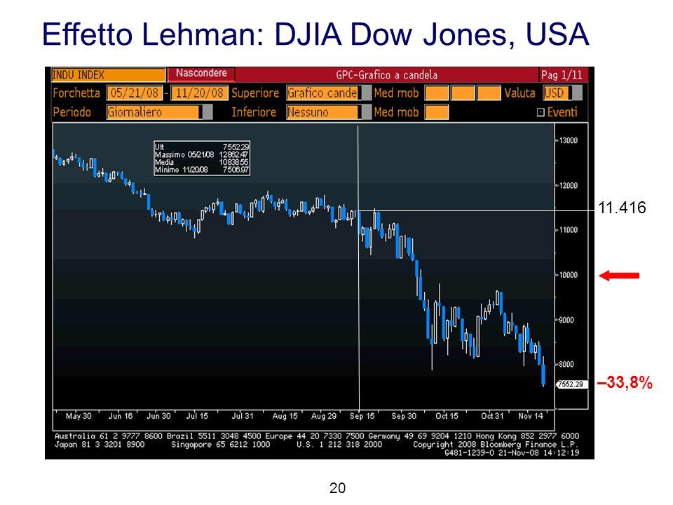 Effetto Lehman: DJIA Dow Jones, USA 20 11.416 –33,8%