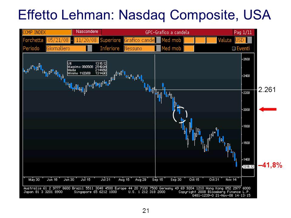 Effetto Lehman: Nasdaq Composite, USA 21 2.261 –41,8%