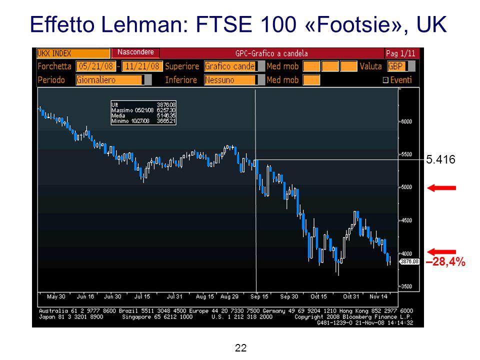 Effetto Lehman: FTSE 100 «Footsie», UK 22 5.416 –28,4%