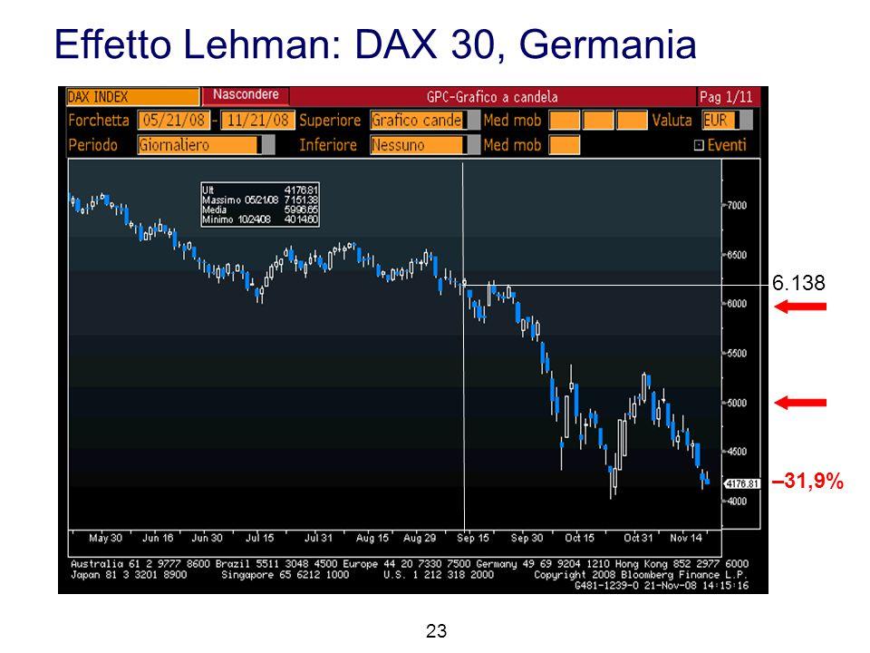Effetto Lehman: DAX 30, Germania 23 6.138 –31,9%