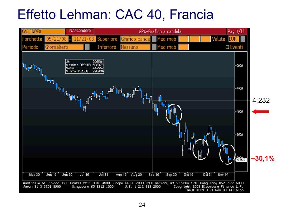 Effetto Lehman: CAC 40, Francia 24 4.232 –30,1%