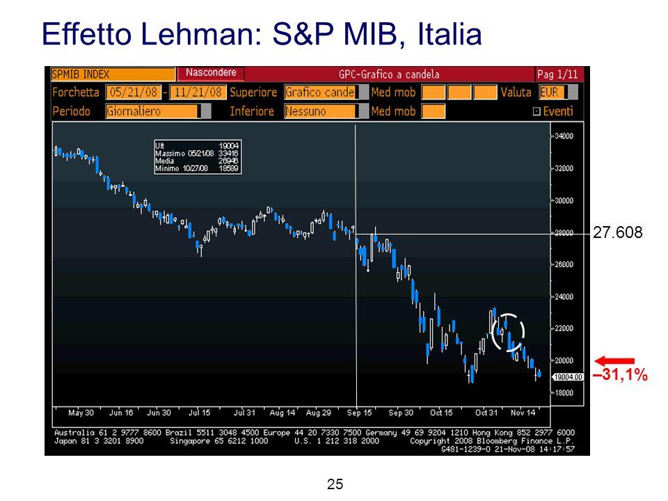 Effetto Lehman: S&P MIB, Italia 25 27.608 –31,1%