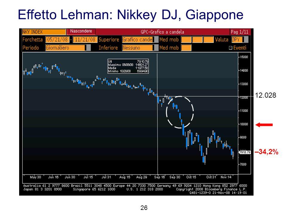 Effetto Lehman: Nikkey DJ, Giappone 26 12.028 –34,2%