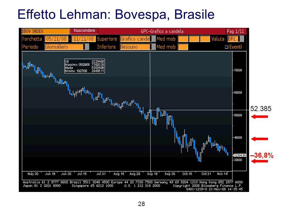 Effetto Lehman: Bovespa, Brasile 28 52.385 –36,8%