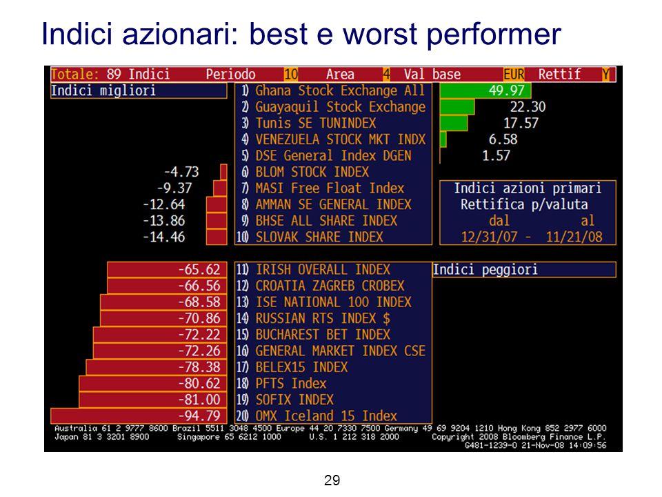 Indici azionari: best e worst performer 29