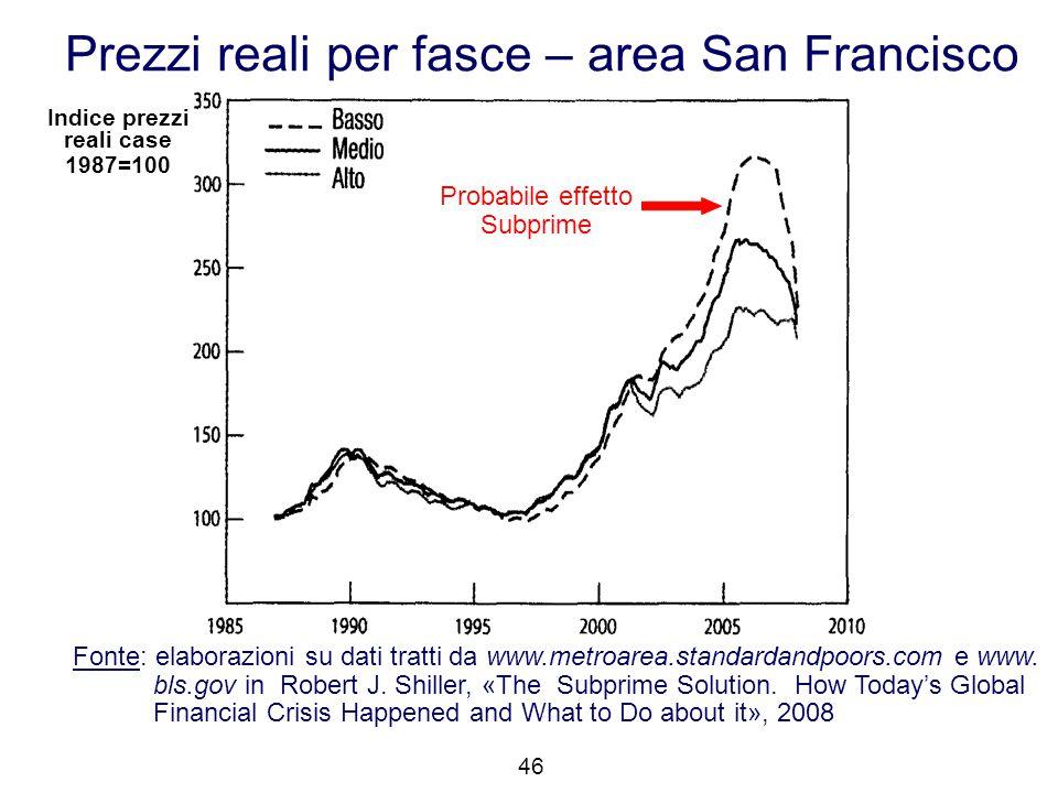 46 Indice prezzi reali case 1987=100 Prezzi reali per fasce – area San Francisco Fonte: elaborazioni su dati tratti da www.metroarea.standardandpoors.