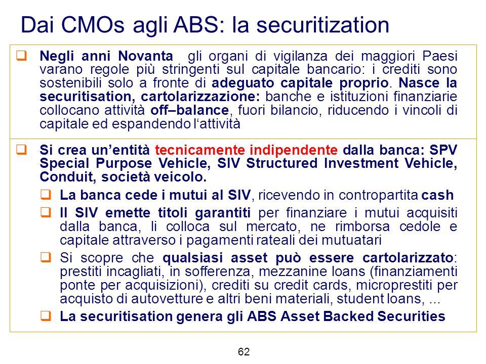 62 Dai CMOs agli ABS: la securitization  Negli anni Novanta gli organi di vigilanza dei maggiori Paesi varano regole più stringenti sul capitale banc