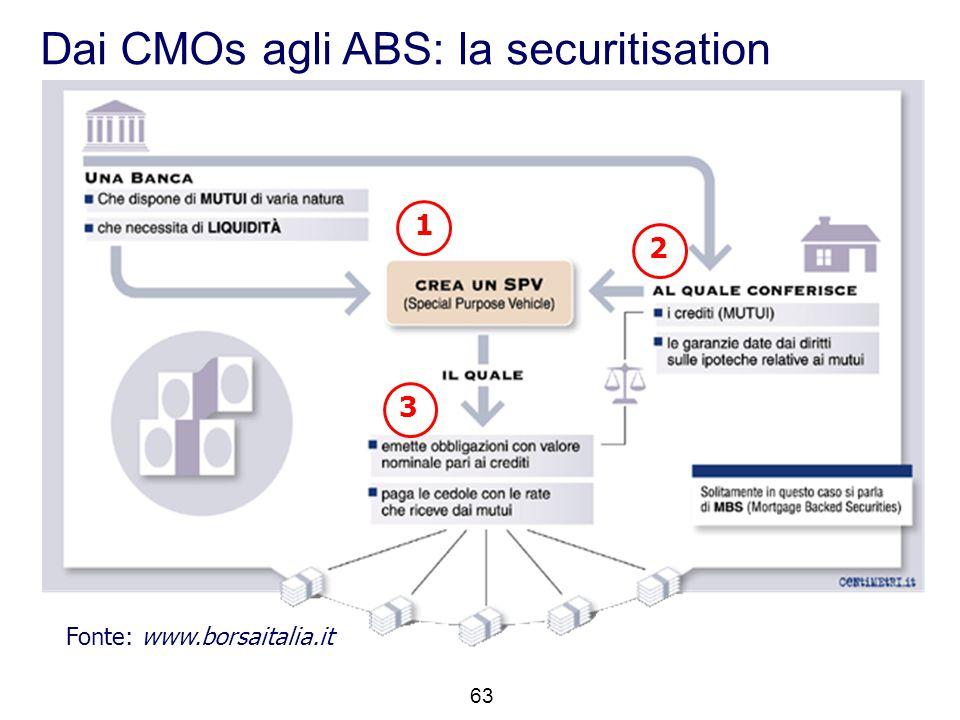 1 2 3 Fonte: www.borsaitalia.it Dai CMOs agli ABS: la securitisation 63