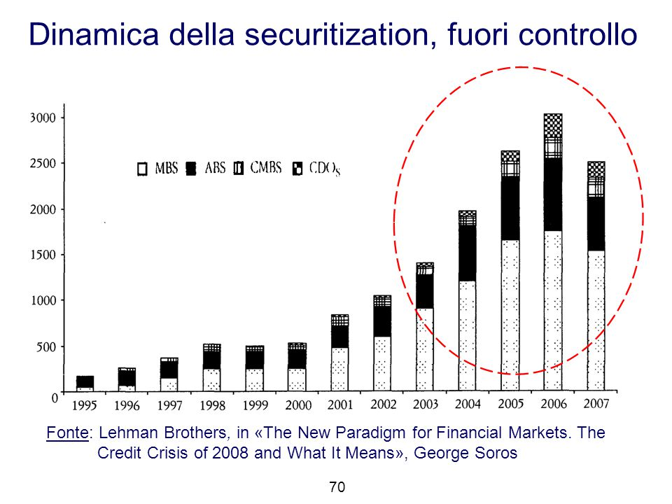 Fonte: Lehman Brothers, in «The New Paradigm for Financial Markets. The Credit Crisis of 2008 and What It Means», George Soros Dinamica della securiti