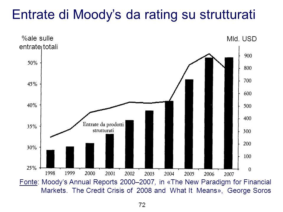 Entrate di Moody's da rating su strutturati Fonte: Moody's Annual Reports 2000–2007, in «The New Paradigm for Financial Markets. The Credit Crisis of