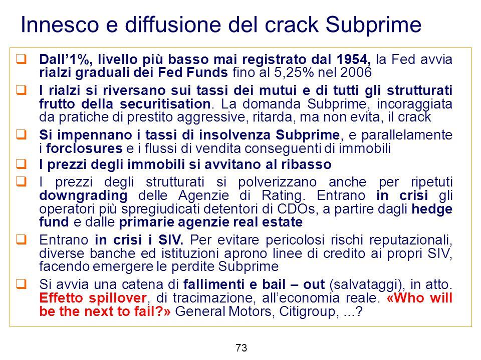 Innesco e diffusione del crack Subprime  Dall'1%, livello più basso mai registrato dal 1954, la Fed avvia rialzi graduali dei Fed Funds fino al 5,25%