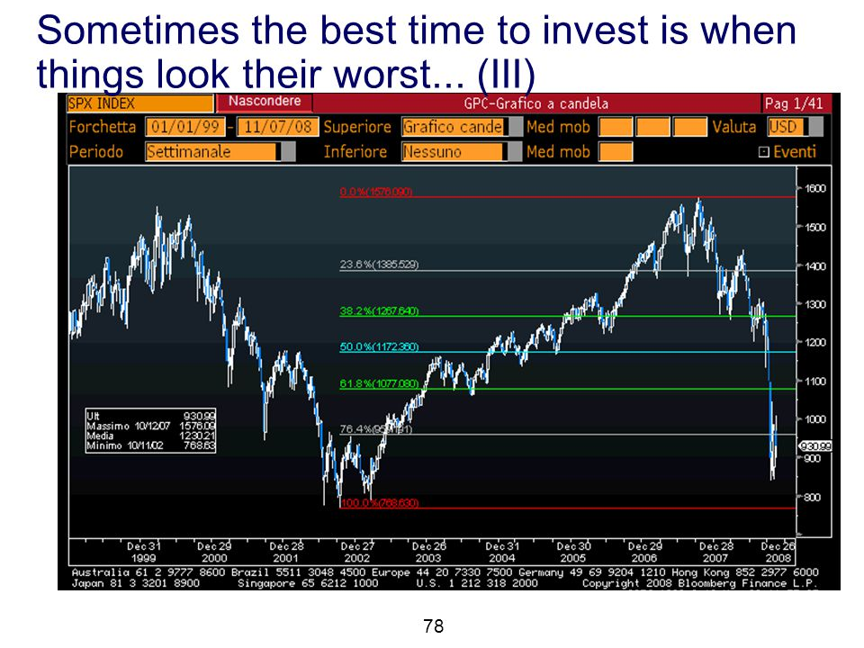 Sometimes the best time to invest is when things look their worst... (III) 78