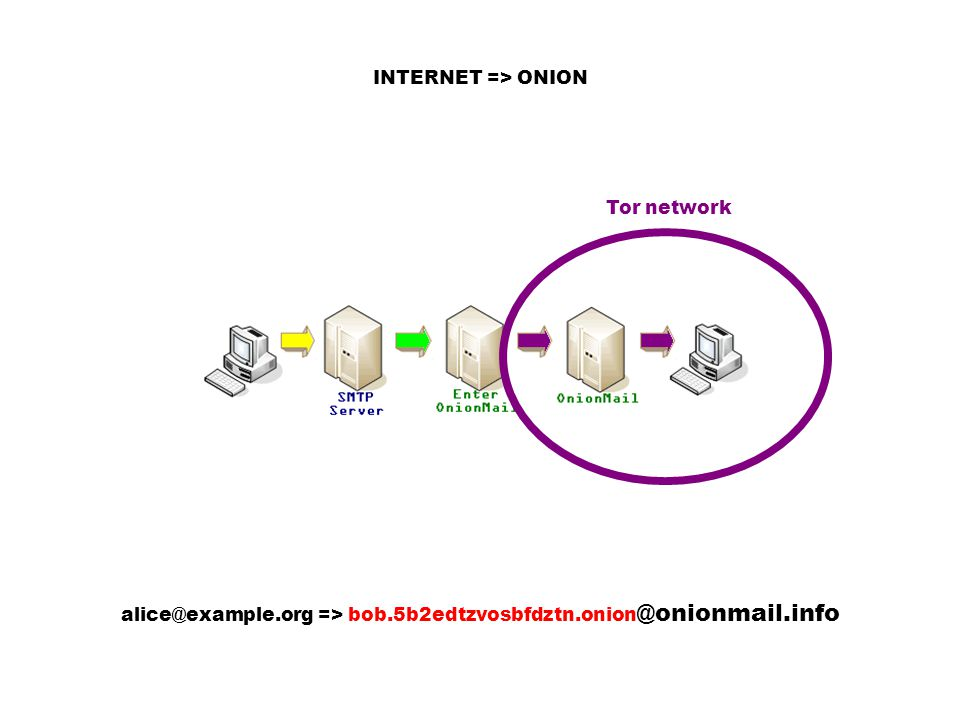 alice@example.org => bob.5b2edtzvosbfdztn.onion @onionmail.info INTERNET => ONION Tor network