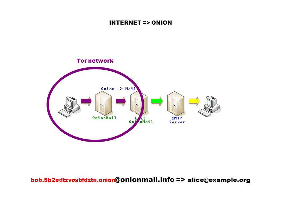 bob.5b2edtzvosbfdztn.onion @onionmail.info => alice@example.org INTERNET => ONION Tor network