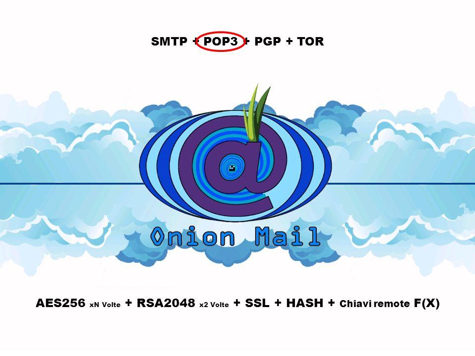 SMTP + POP3 + PGP + TOR AES256 xN Volte + RSA2048 x2 Volte + SSL + HASH + Chiavi remote F(X) F(W,X,Y,Z) RND F(X)
