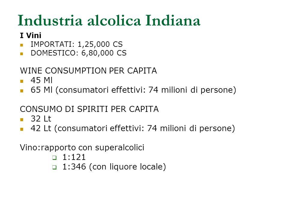 Industria alcolica Indiana I Vini IMPORTATI: 1,25,000 CS DOMESTICO: 6,80,000 CS WINE CONSUMPTION PER CAPITA 45 Ml 65 Ml (consumatori effettivi: 74 milioni di persone) CONSUMO DI SPIRITI PER CAPITA 32 Lt 42 Lt (consumatori effettivi: 74 milioni di persone) Vino:rapporto con superalcolici  1:121  1:346 (con liquore locale)
