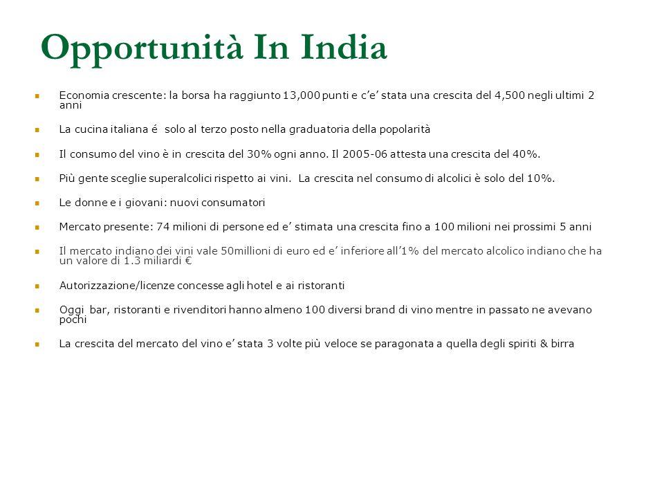 Opportunità In India Economia crescente: la borsa ha raggiunto 13,000 punti e c'e' stata una crescita del 4,500 negli ultimi 2 anni La cucina italiana é solo al terzo posto nella graduatoria della popolarità Il consumo del vino è in crescita del 30% ogni anno.