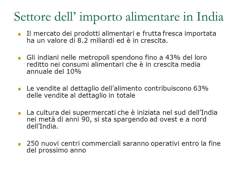 Settore dell' importo alimentare in India Il mercato dei prodotti alimentari e frutta fresca importata ha un valore di 8.2 miliardi ed è in crescita.