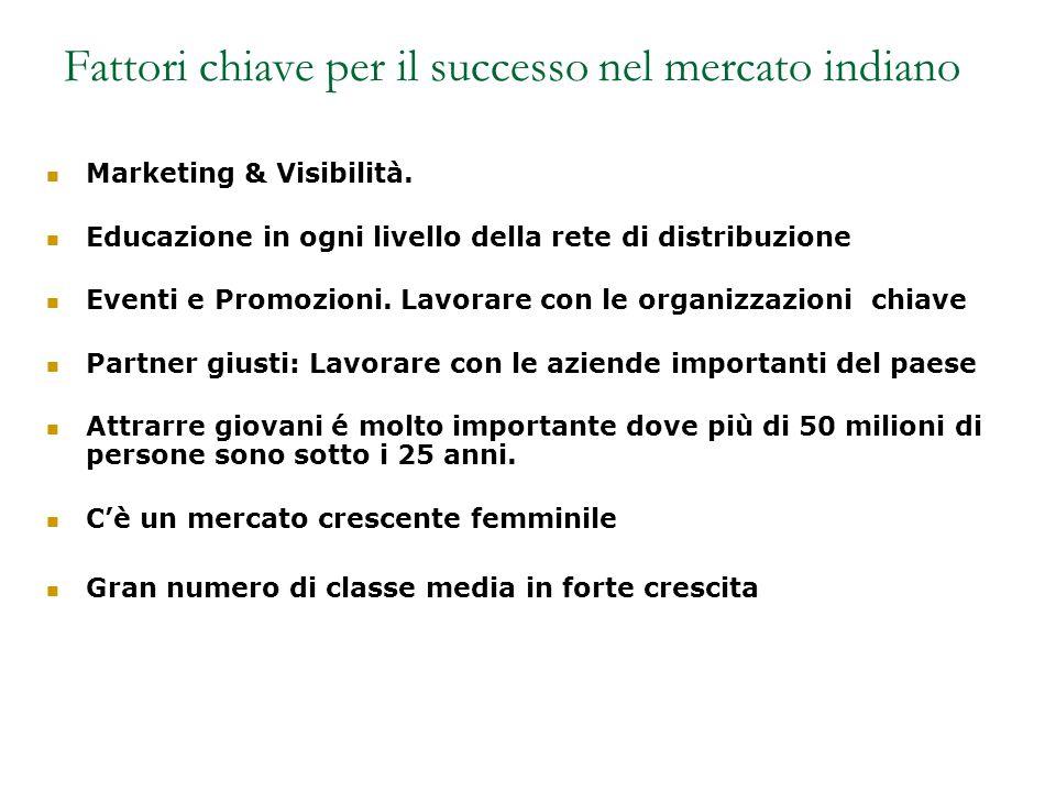 Fattori chiave per il successo nel mercato indiano Marketing & Visibilità.
