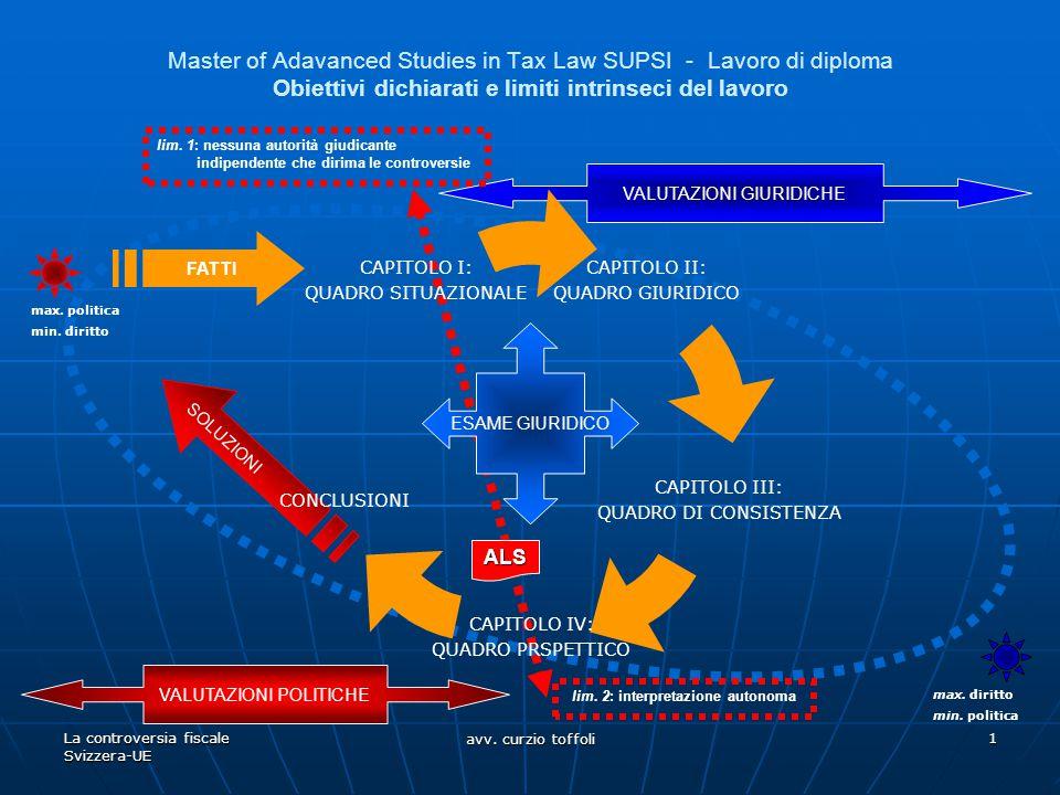 La controversia fiscale Svizzera-UE avv. curzio toffoli 1 VALUTAZIONI GIURIDICHE SOLUZIONI VALUTAZIONI POLITICHE Master of Adavanced Studies in Tax La